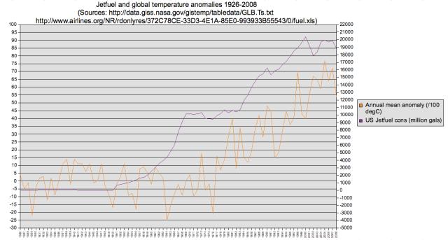 Graph of USA JetA fuel usage vs. Gobal temps rising together