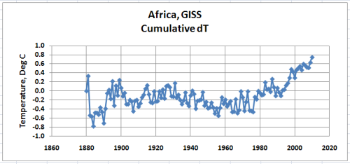 Africa dT Cumulative from GHCN