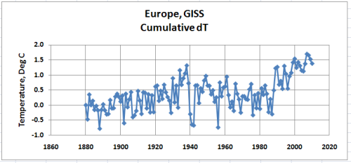European dT Cumulative GHCN