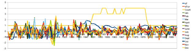 Graph of Thermometer counts, by year, and dT/dt total and by month