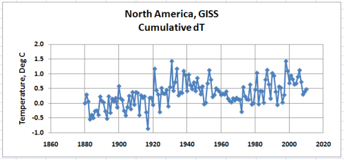 North America dT Cumulative CHCN