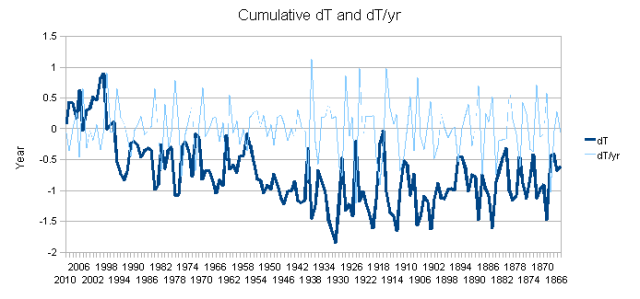 New Zealand graph of all data dT