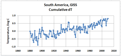 South America dT Cumulative from GHCN