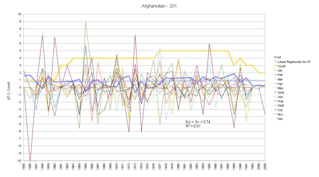 Afghanistan Hair Graph