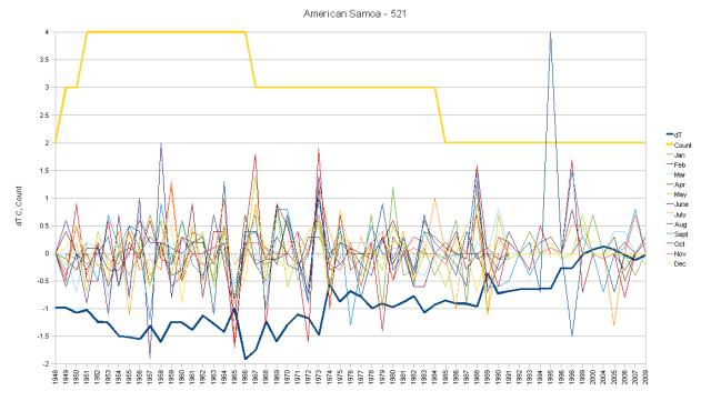 American Samoa Hair Graph