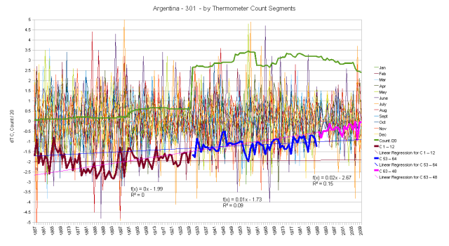 Argentina Hair Graph monthly anomalies and cumulative