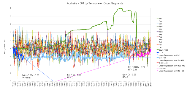 Australia Hair Graph monthly anomalies and cumulative change
