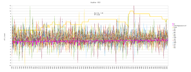 Austria Monthly Anomalies and Running Total