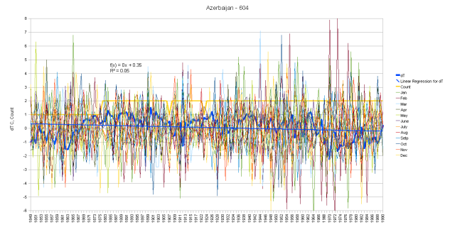 Azerbaijan Graph of Monthly Anomalies and Running Total