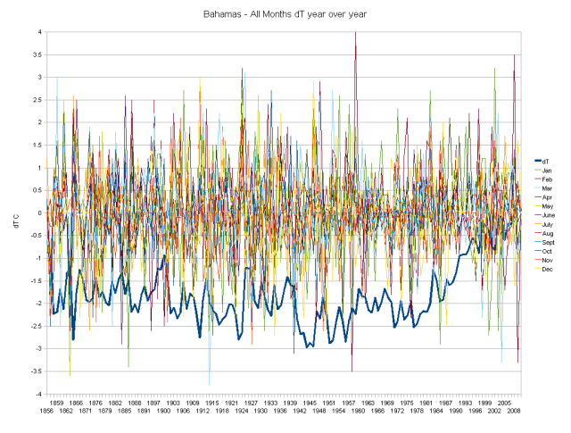 Bahamas Hair graph of monthly dT values