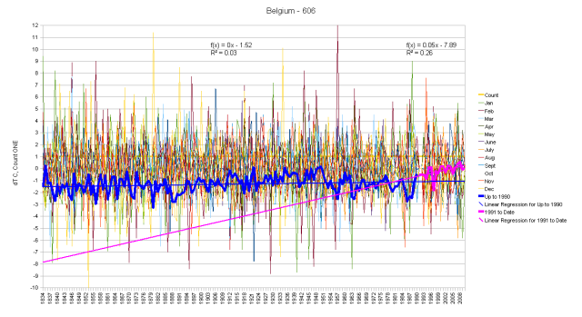 Belgium Monthly Anomalies and Running Total by Segments