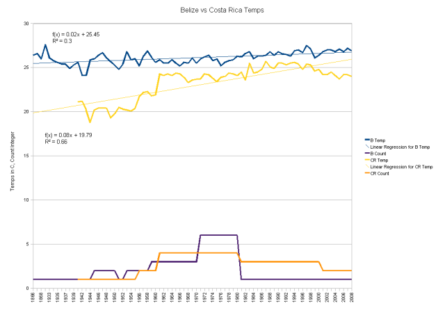 Belize vs Costa Rica Temperatures