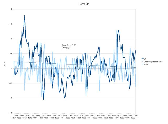 Bermuda showing a flat trend