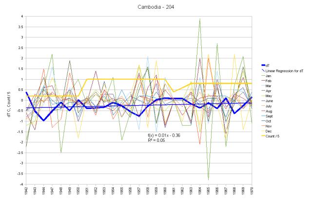 Cambodia Hair Graph
