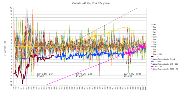 Canada Hair Graph by Segments