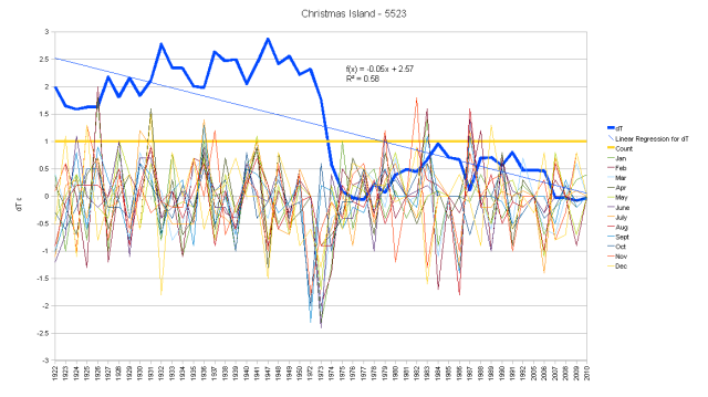 Christmas Island Hair Graph monthly anoamlies and cumulative