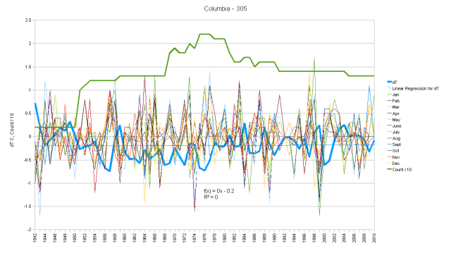 Columbia Hair Graph monthly anomalies and cumulative