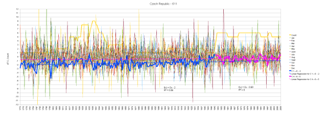Czech Republic Monthly Anomalies and Running Total by Segment