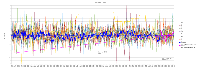 Denmark Hair Graph of Monthly Anomalies and Running Total