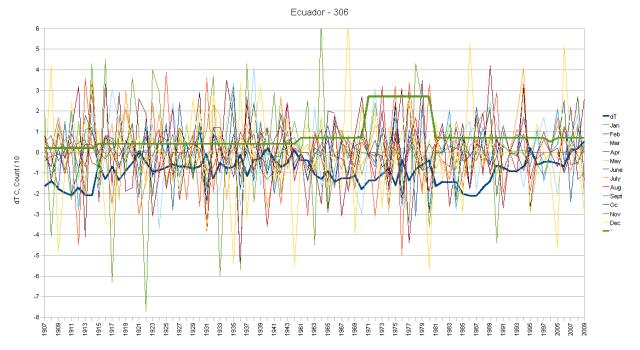Ecuador Hair Graph monthly anomalies and cumulative