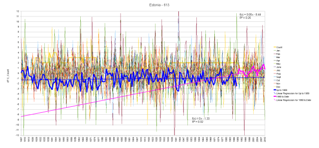 Estonia Hair Graph of Monthly Anomalies and Running Total