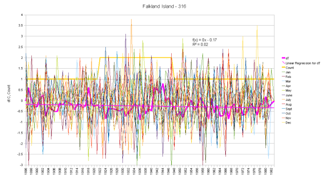 Falkland Islands Hair Graph monthly anomalies and cumulative