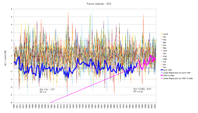 Faroe Islands Hair Graph of Anomalies and Running Total