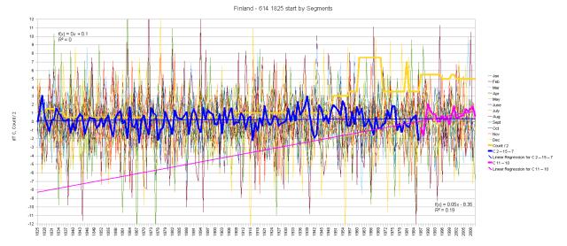 Finland 1825 Hair Graph