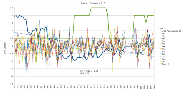 French Guiana Monthly Anomalies and dT Trend