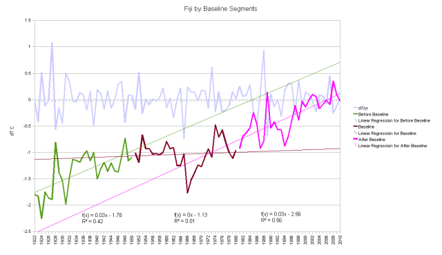 Fiji by Baseline Segments change in temperature