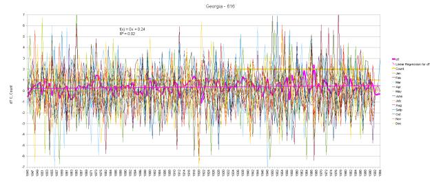 Georgia Anomaly Graph