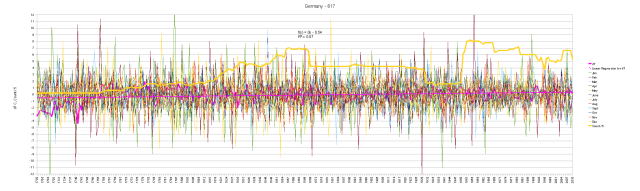 Germany Monthly Anomalies and Running Total