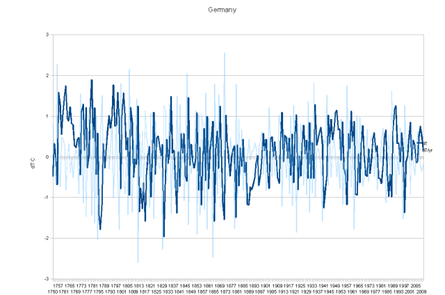 Germany - Change of Temperature Over Time is Flat