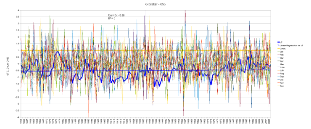 Gibraltar Monthly Anomalies and Running Total