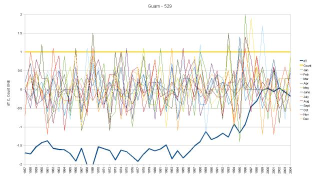 Guam Hair Graph