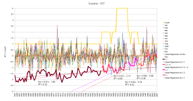Guyana Hair Graph monthly anomalies and cumulative