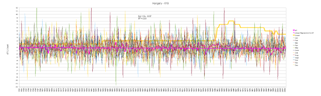Hungary Monthly Anomalies and Running Total