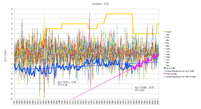 Iceland Hair Graph by Segments