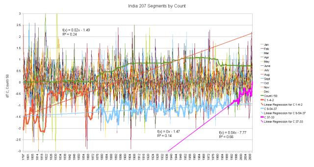 India Hair Graph - Segment by time period