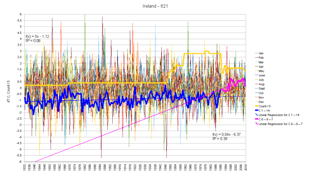 Ireland Hair Graph of Monthly Anomalies and Running Total