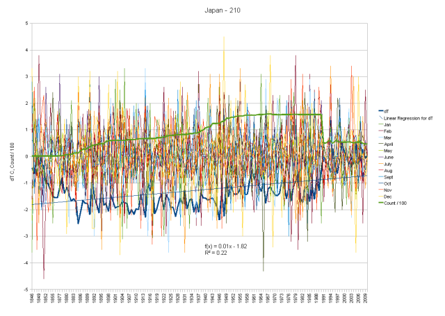 Japan dT by Month and cumulative change of temperature