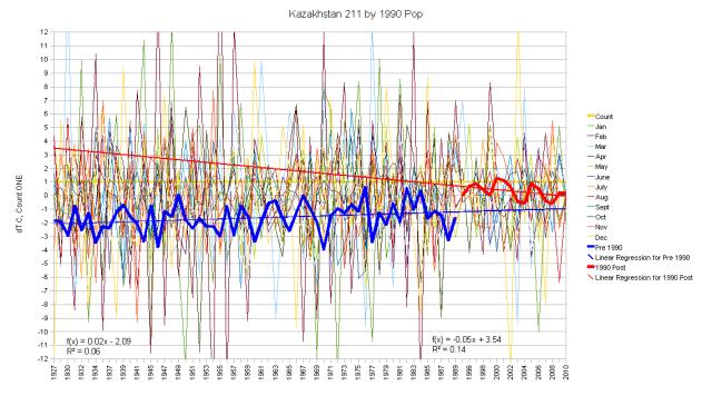 Kazakhstan Hair Graph Segmented at 1990