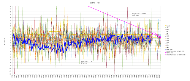 Latvia Hair Graph of Monthly Anomalies and Running Total