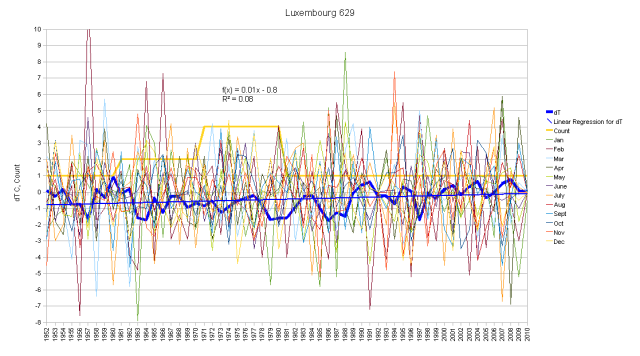 Luxembourg Monthly Anomalies and Running Total