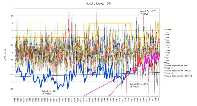Madeira Islands Monthly Anomalies and Running Total by Segments