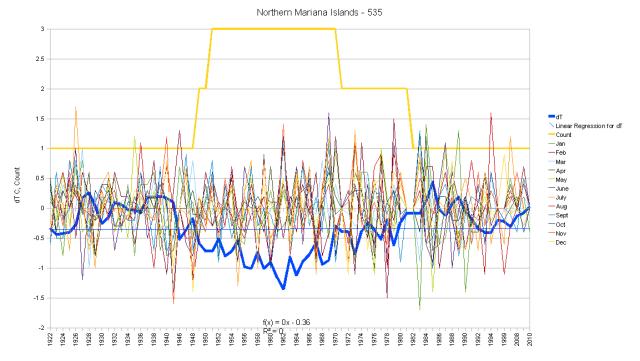 Northern Mariana Islands Hair Graph