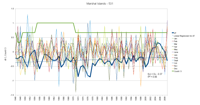 Marshall Islands Hair Graph monthly anomalies and cumulative