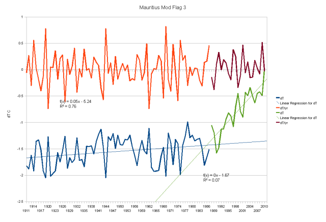 Mauritius - Duplicate Number flag 3 Has A Warming Trend