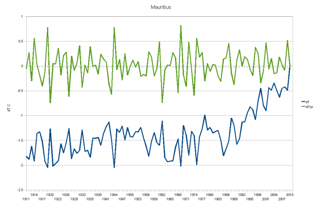 Mauritius - Cumulative Change of Temperatures and Change per Year