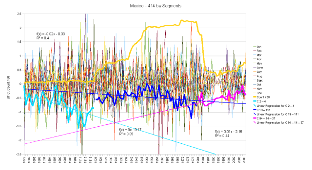 Mexico Hair Graph Monthly Anomalies by Thermometer Count Segments